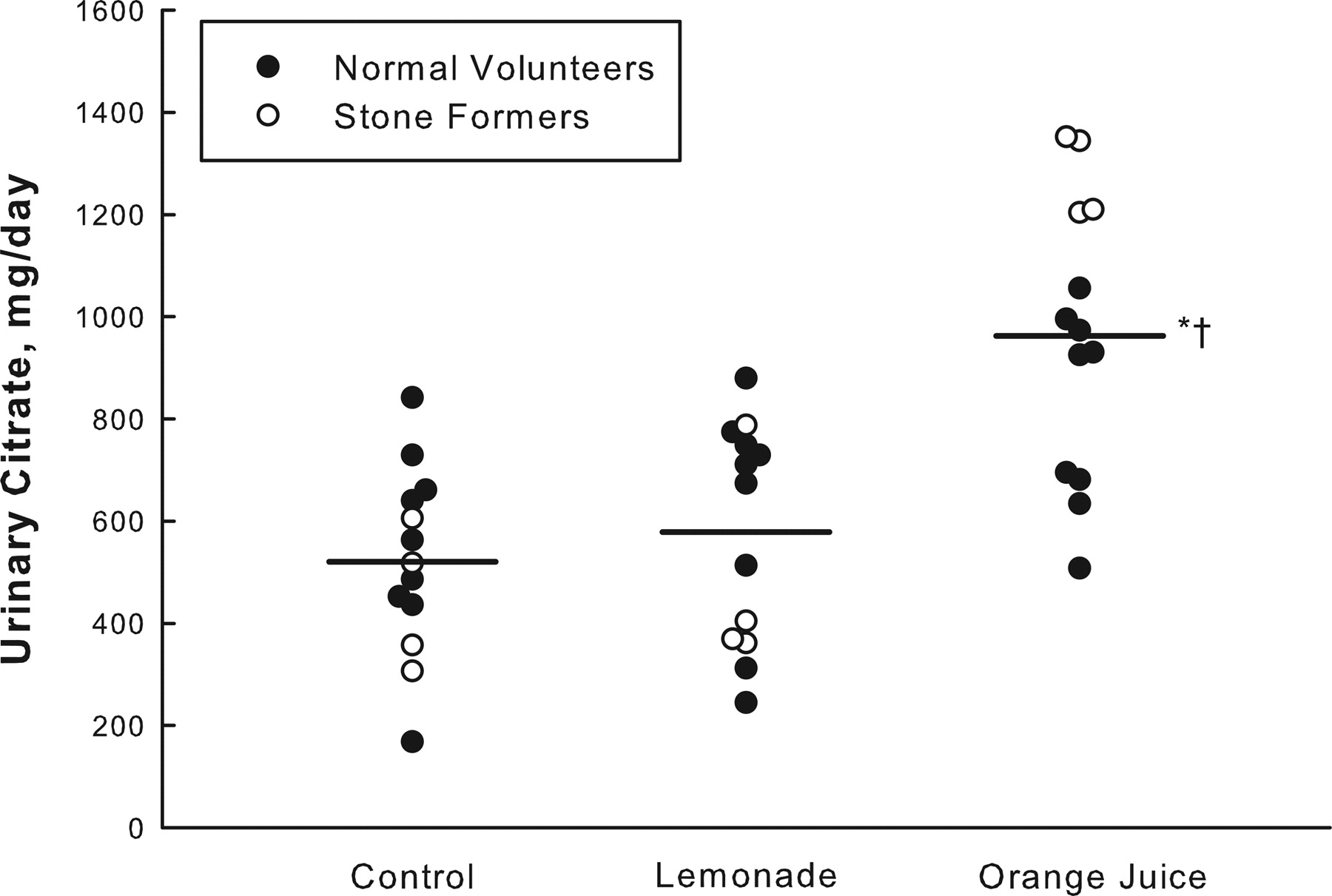 Comparative Value of Orange Juice versus Lemonade in