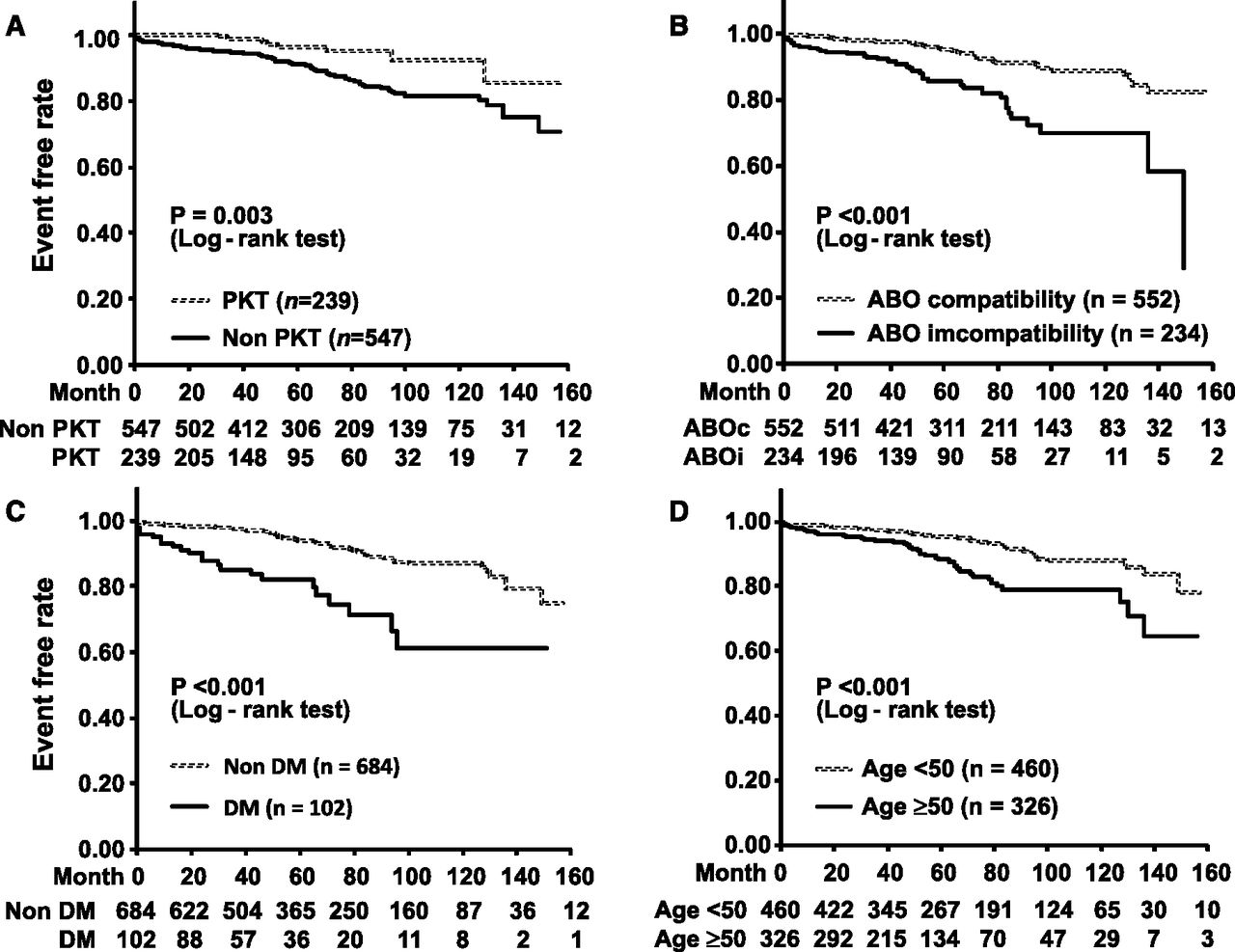Association of Dialysis Duration with Outcomes after