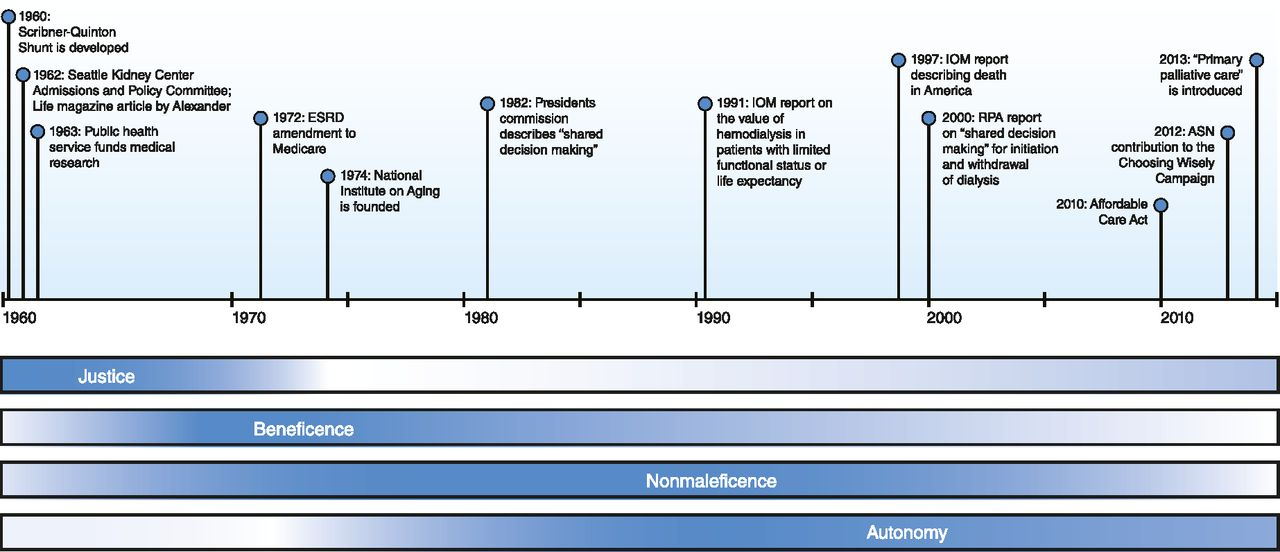 The Evolving Ethics of Dialysis in the United States: A Principlist