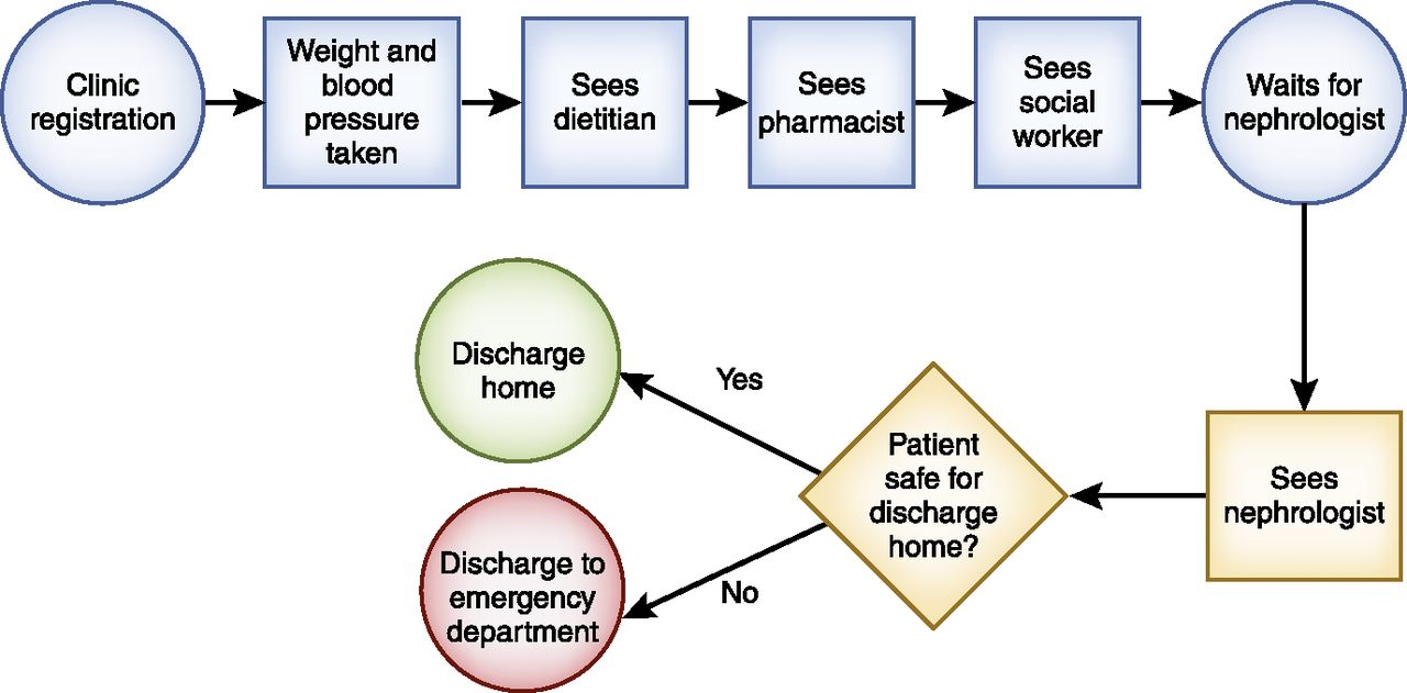 How To Diagnose Solutions To A Quality Of Care Problem American Society Of Nephrology