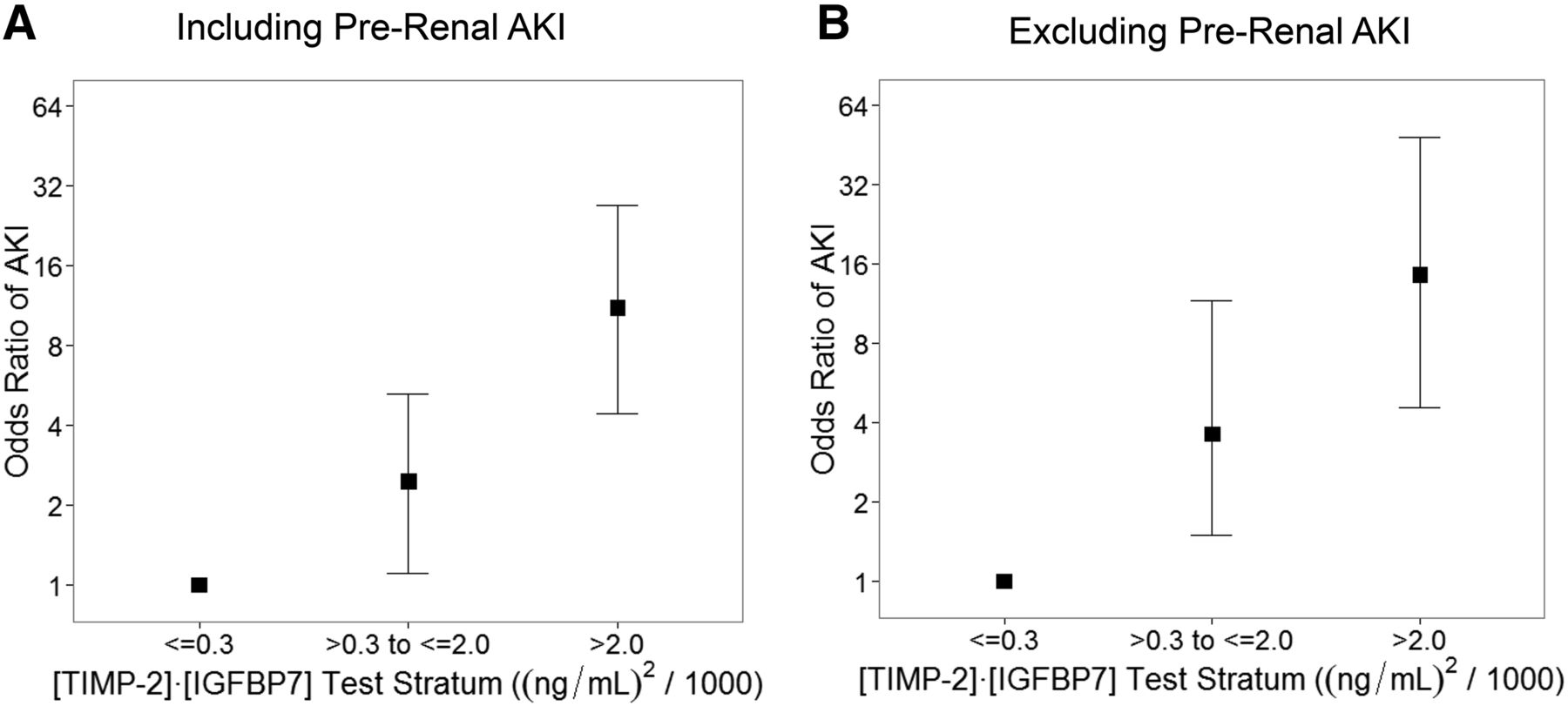 Association Of Renal Stress Damage And Filtration Biomarkers With Fig 448 Improved Duty Cycle Control Download Figure