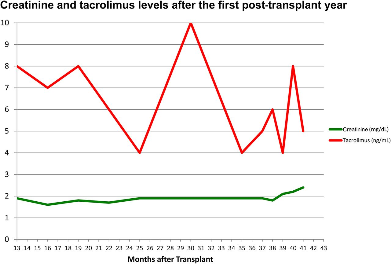 Slow Rise in Serum Creatinine Level in a Kidney Transplant