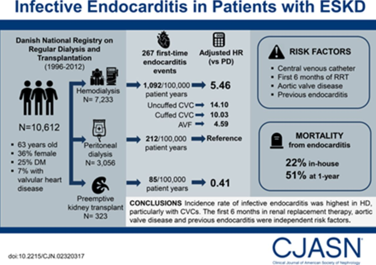 Risk Of Infective Endocarditis In Patients With End Stage Renal Disease American Society Of Nephrology