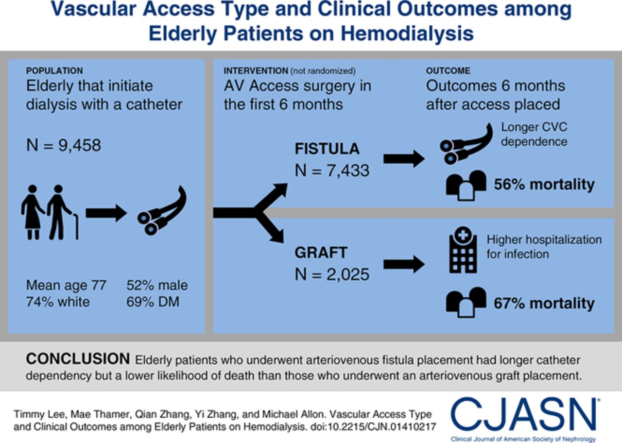 Vascular Access Type and Clinical Outcomes among Elderly
