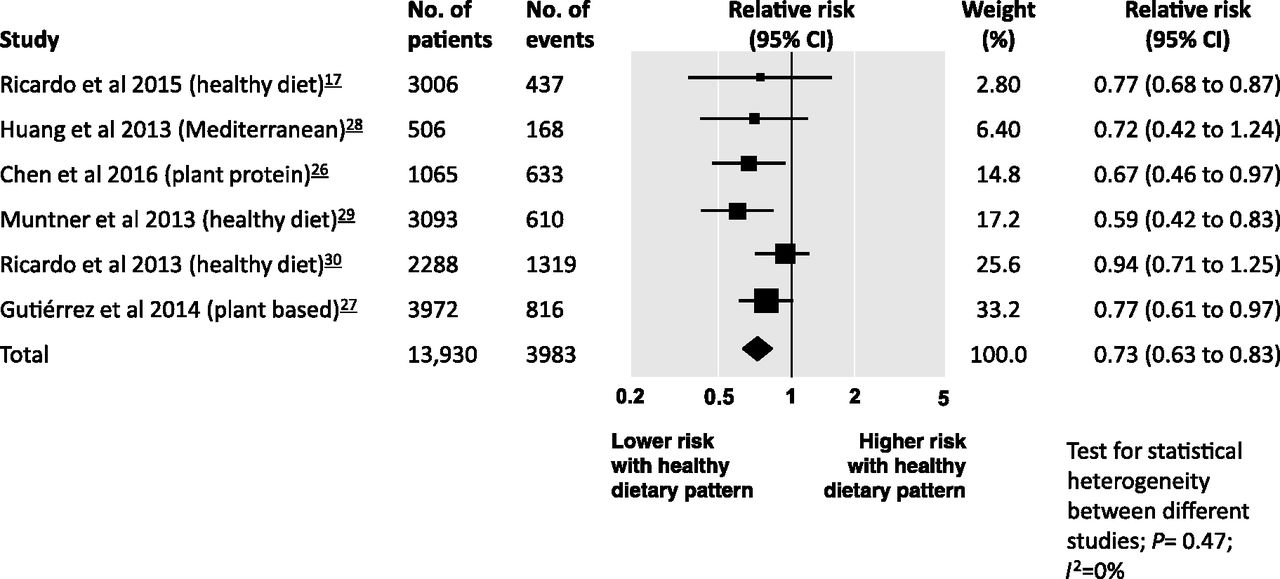 Healthy Dietary Patterns and Risk of Mortality and ESRD in