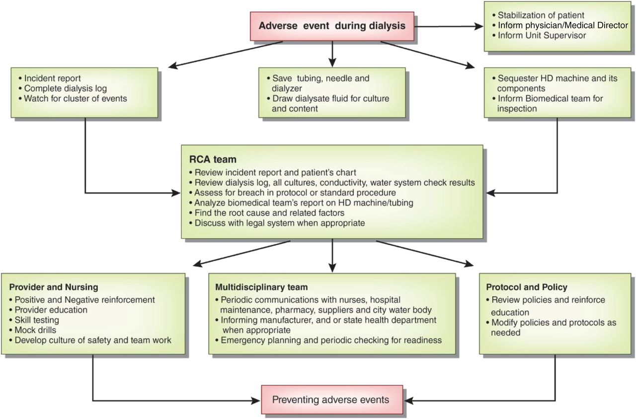 Diagnosis, Treatment, and Prevention of Hemodialysis Emergencies