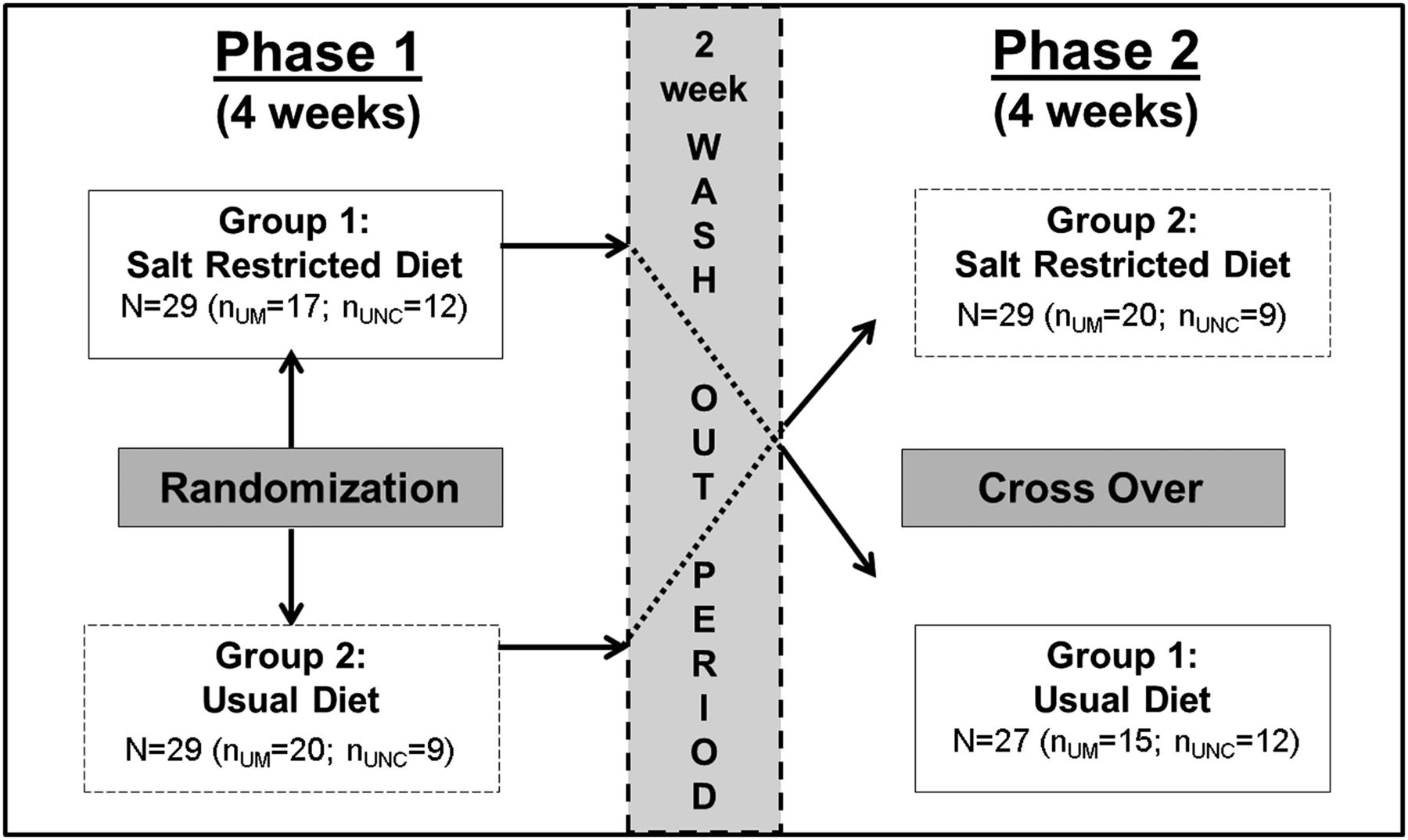 A Randomized Crossover Trial of Dietary Sodium Restriction