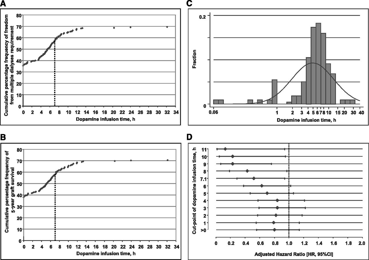 Effects of Dopamine Donor Pretreatment on Graft Survival