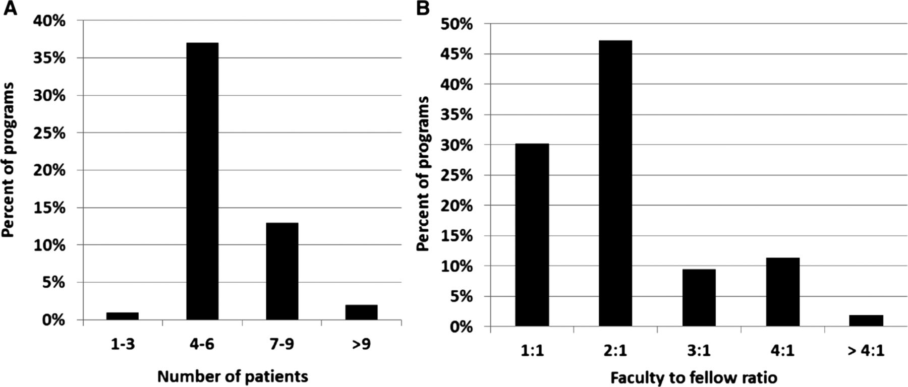 What Are We Doing? A Survey of United States Nephrology