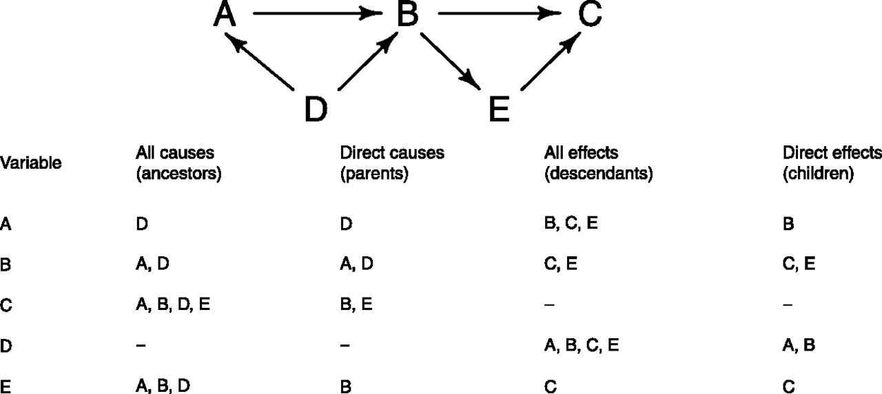 use of causal diagrams to inform the design and LaGuardia Airport Diagram