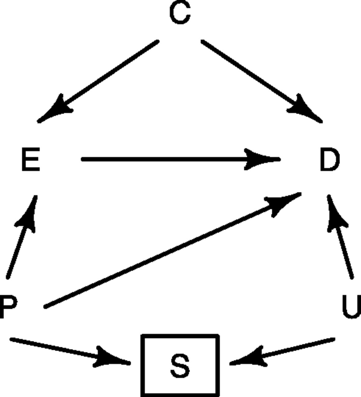 Use Of Causal Diagrams To Inform The Design And Interpretation Of