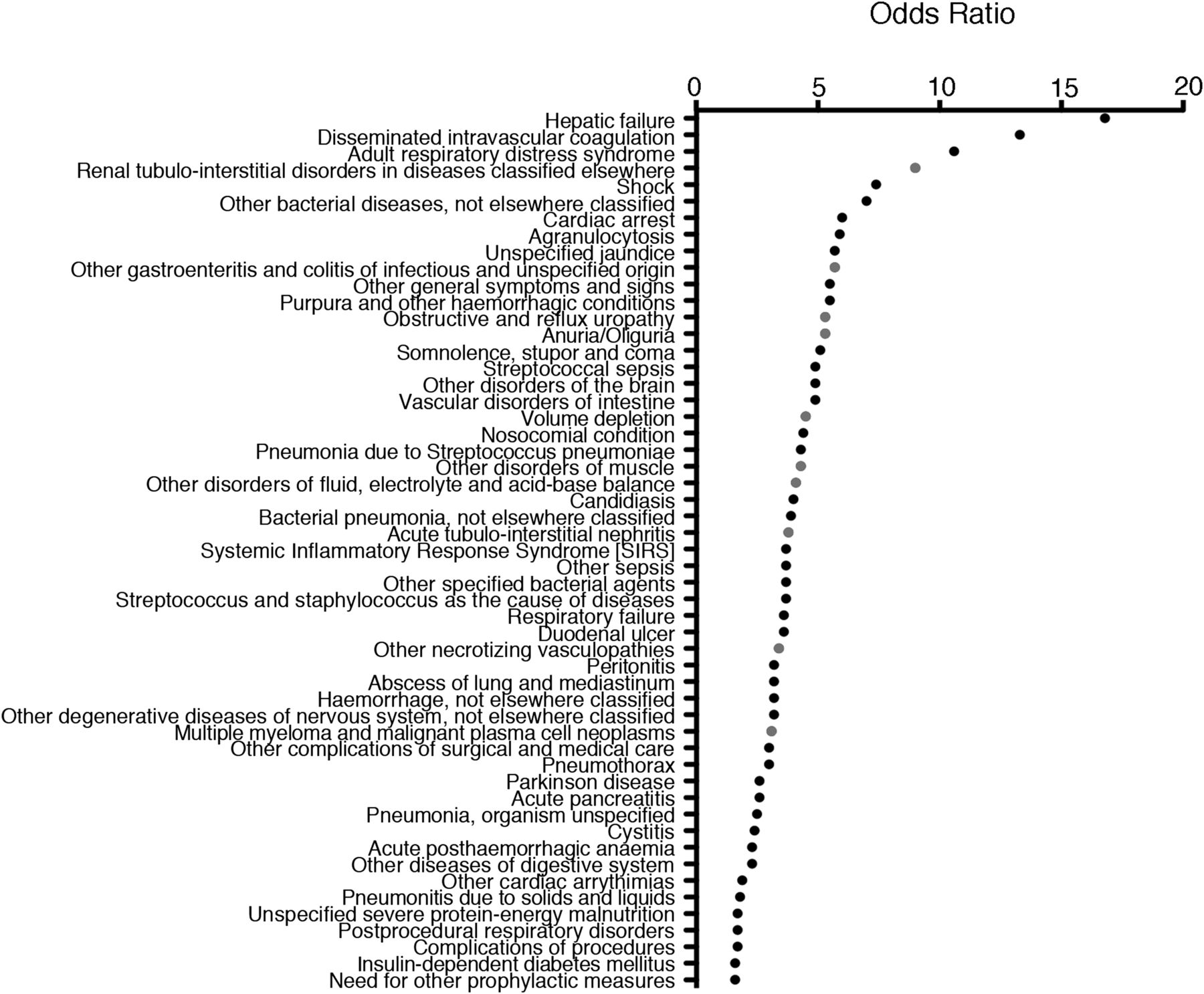 The Diagnosis Wide Landscape Of Hospital Acquired Aki American Society Of Nephrology