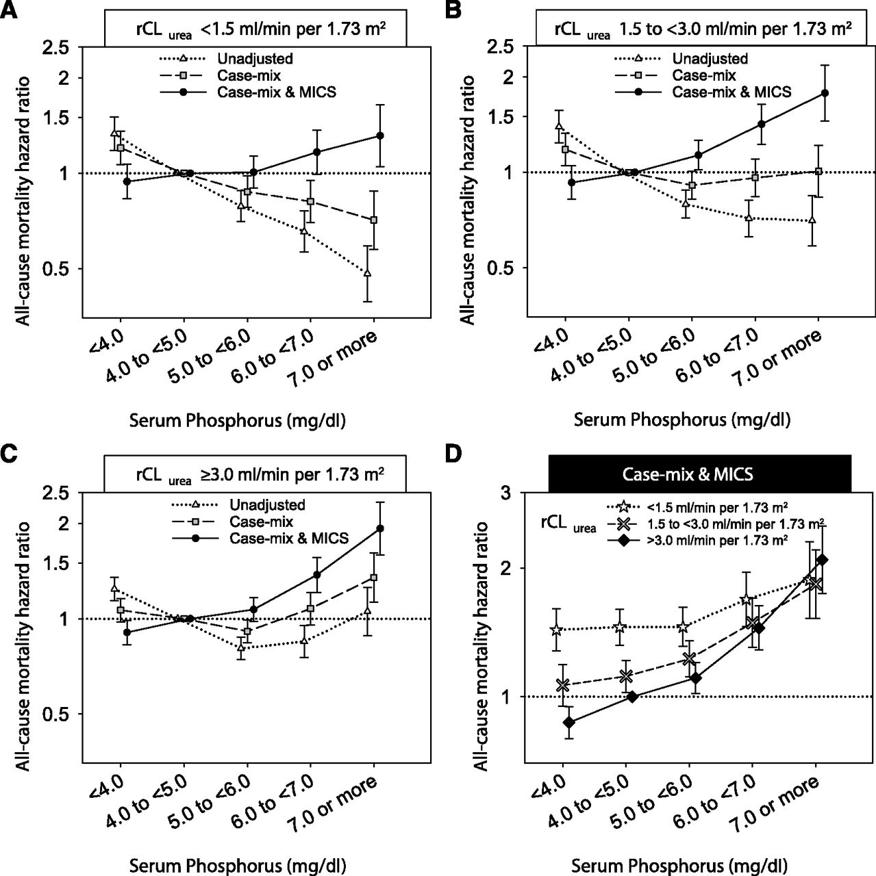 Association of Parameters of Mineral Bone Disorder with