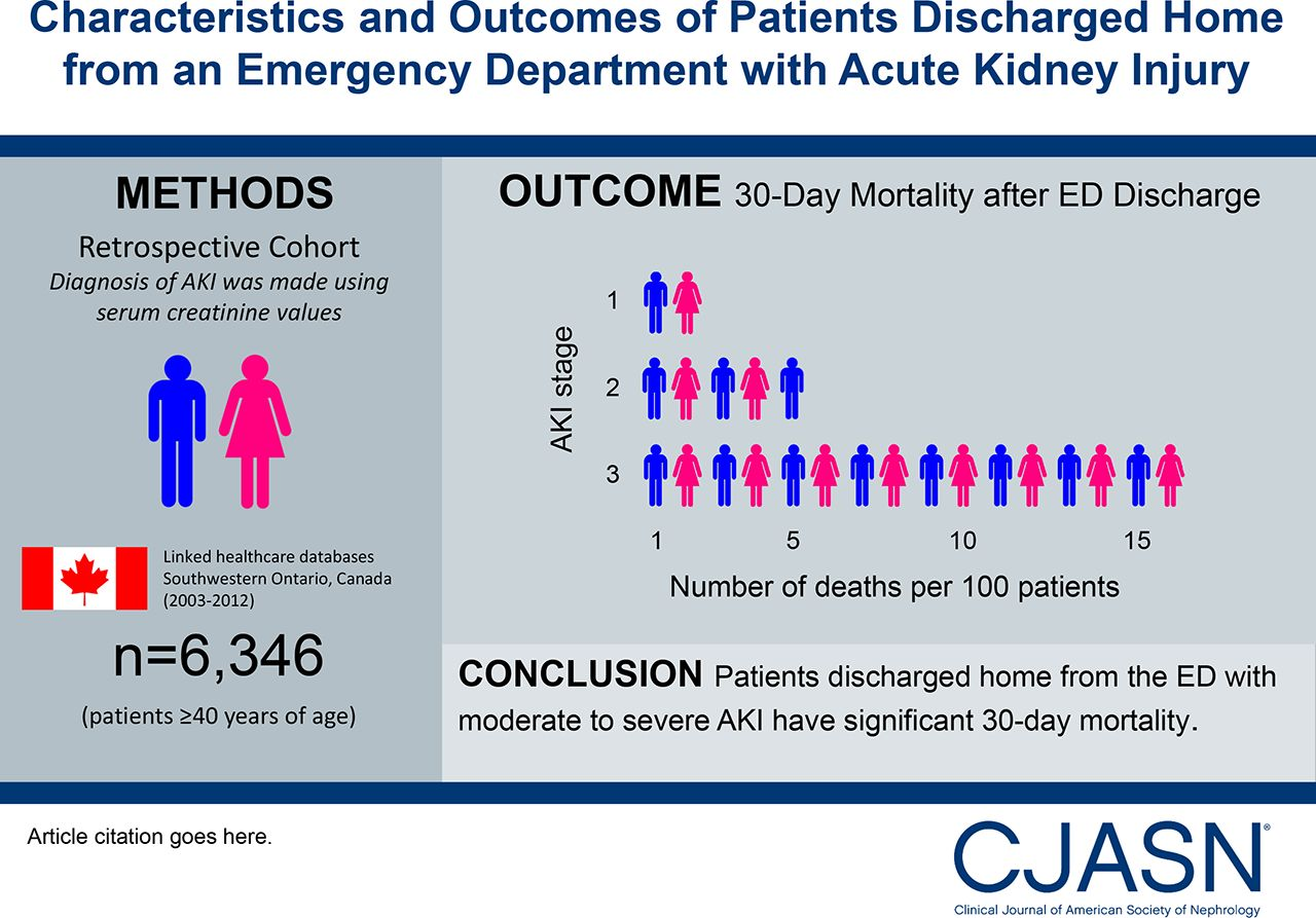 Characteristics and Outcomes of Patients Discharged Home