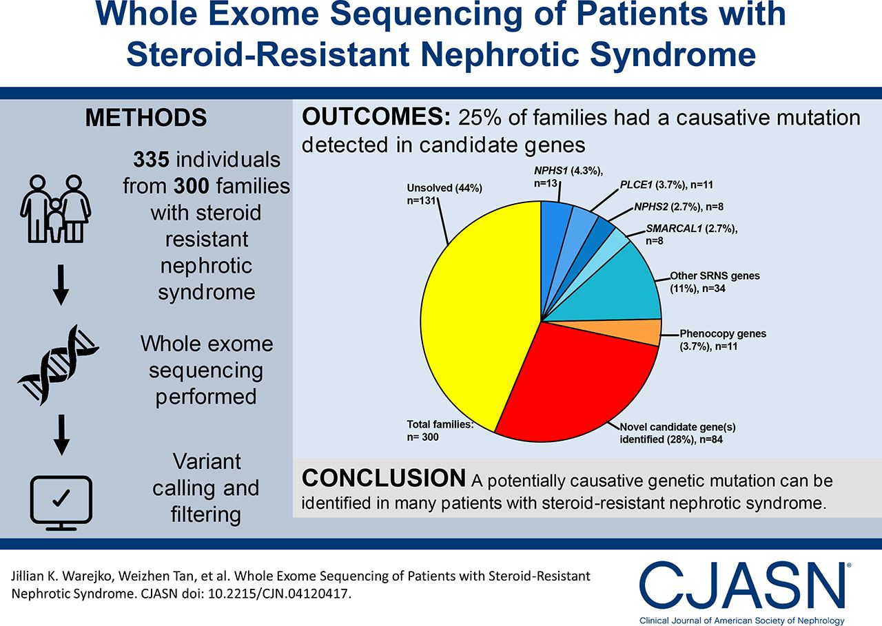 Whole Exome Sequencing of Patients with Steroid-Resistant