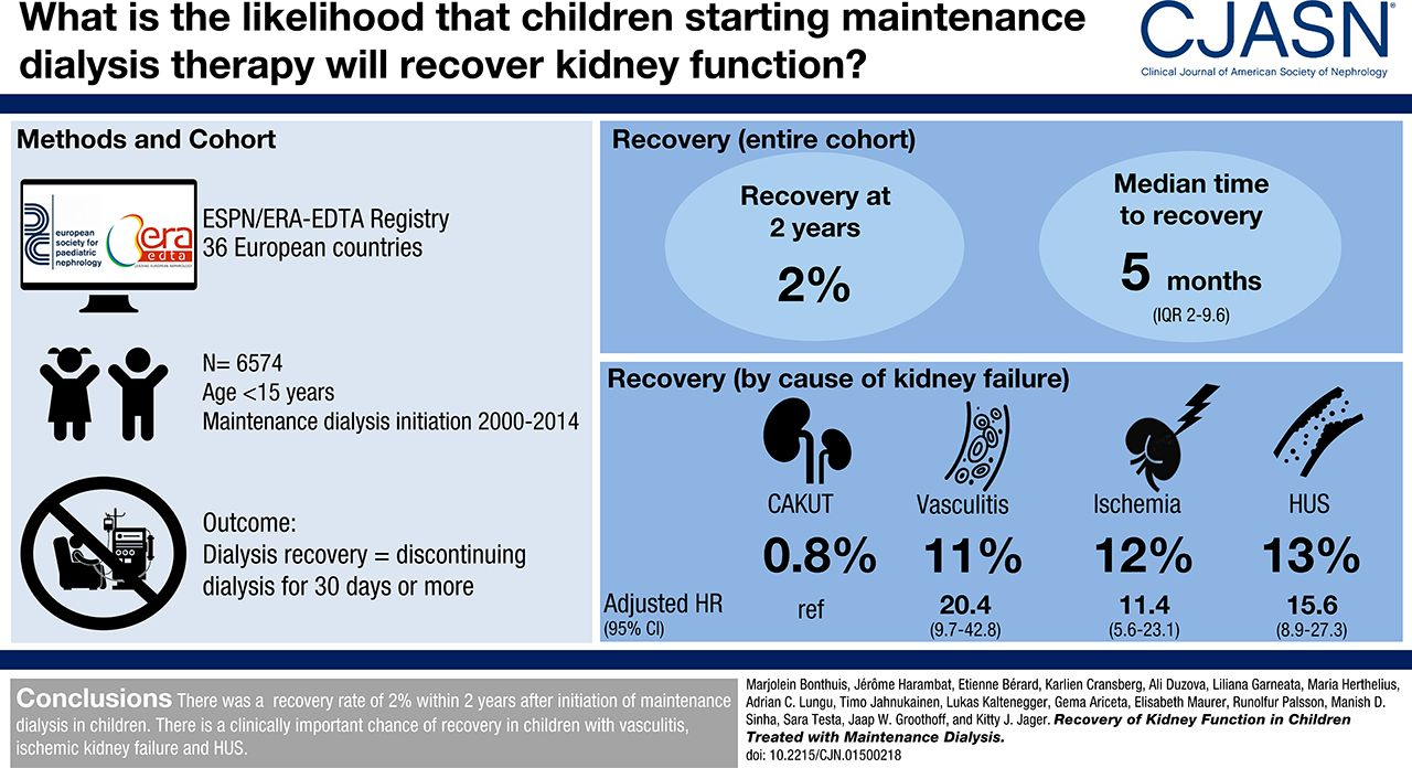 Recovery Of Kidney Function In Children Treated With Maintenance