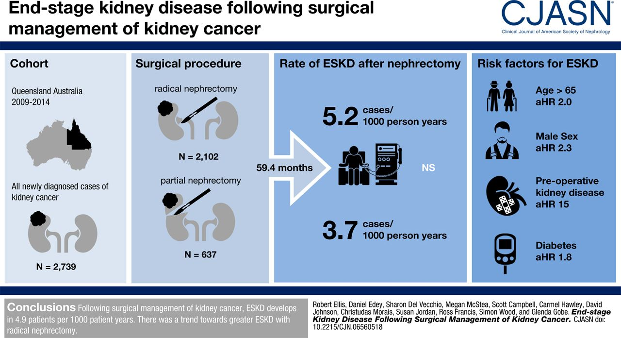 End Stage Kidney Disease Following Surgical Management Of Kidney Cancer American Society Of Nephrology