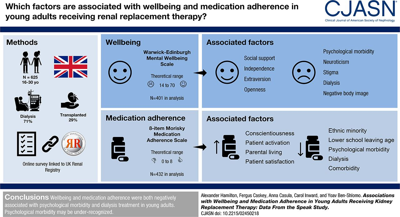 Associations with Wellbeing and Medication Adherence in