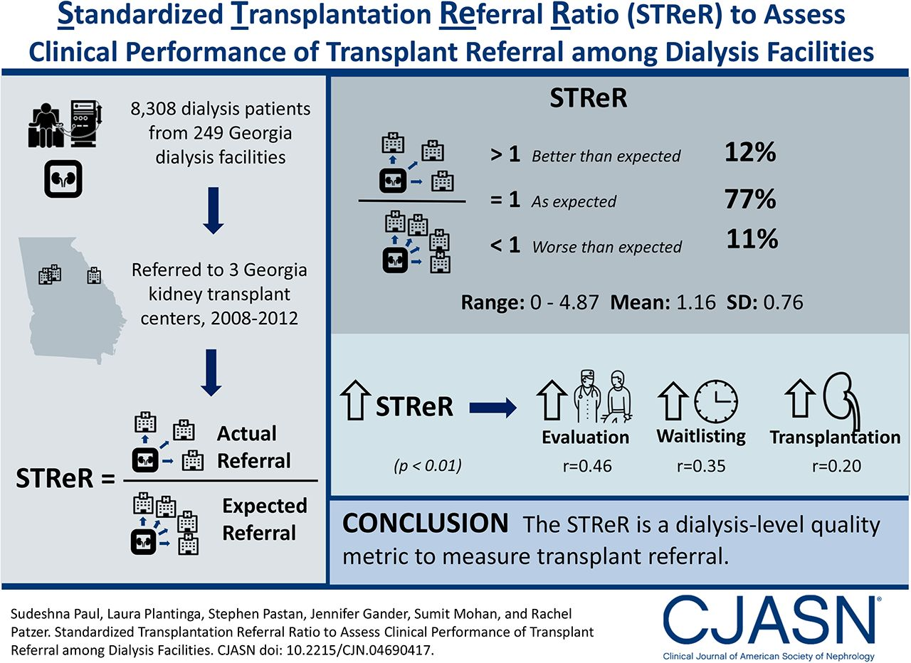 Standardized Transplantation Referral Ratio to Assess