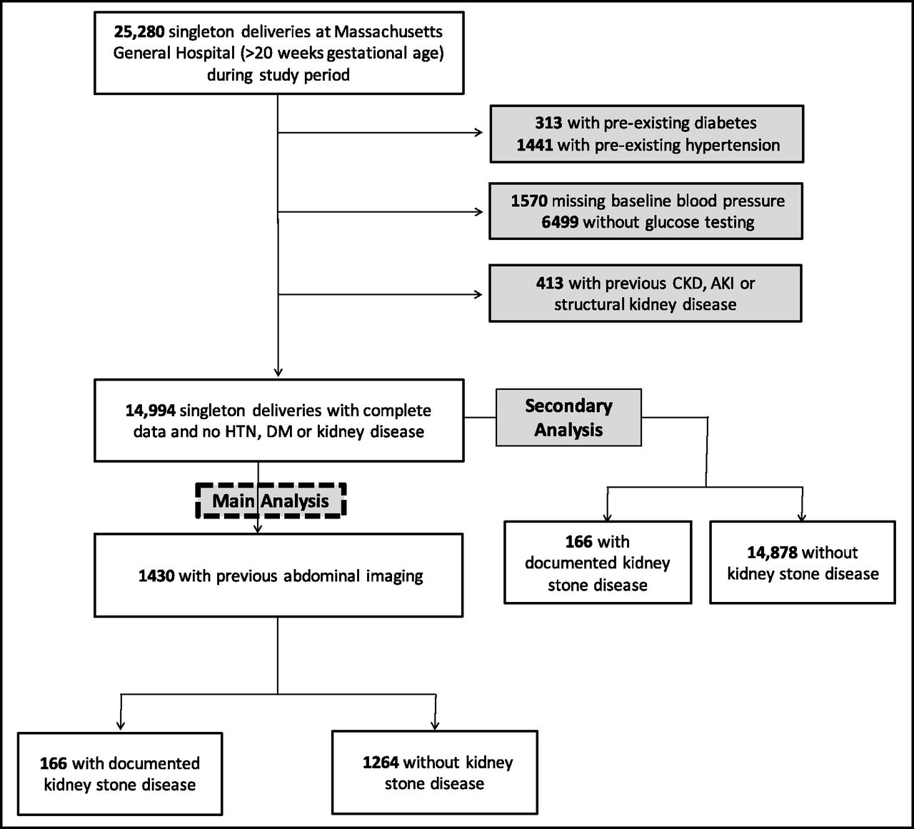 Metabolic And Hypertensive Complications Of Pregnancy In Women With
