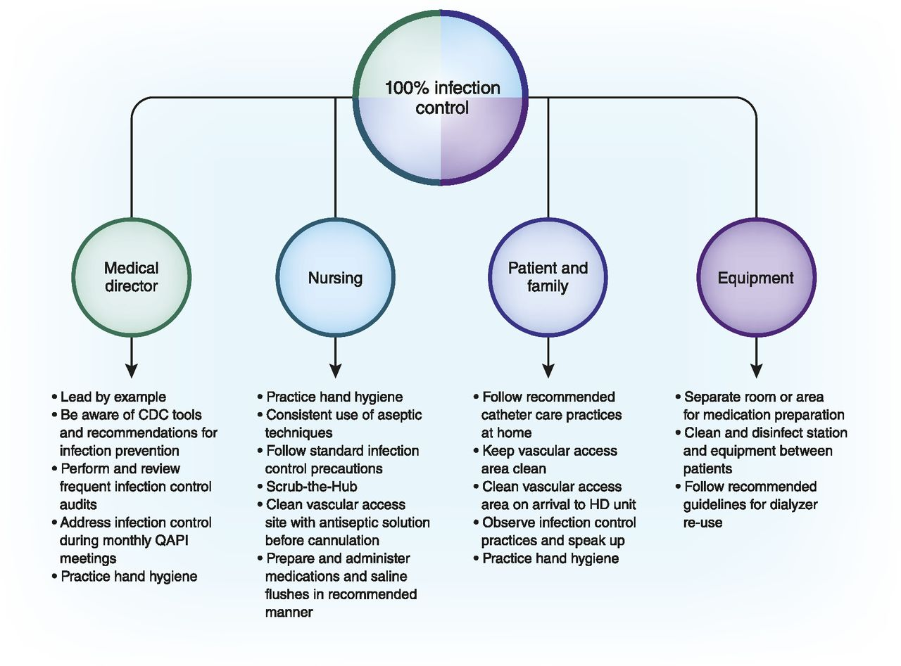Central line-associated bloodstream infection (clabsi) prevention.