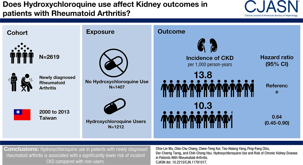 Hydroxychloroquine Use And Risk Of Ckd In Patients With Rheumatoid Arthritis American Society Of Nephrology