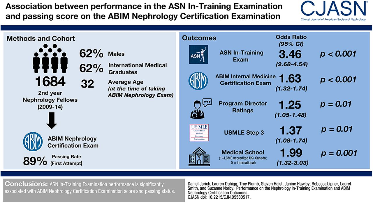 Performance on the Nephrology In-Training Examination and