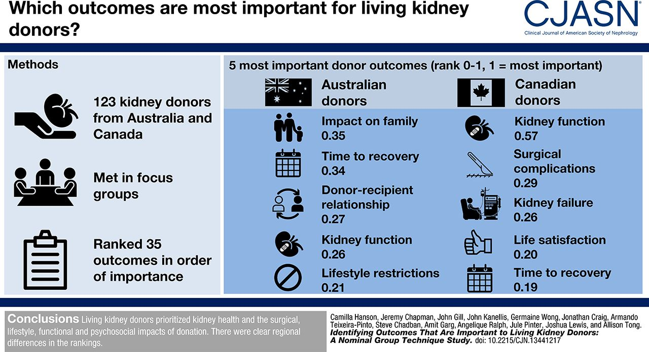 Identifying Outcomes that Are Important to Living Kidney Donors