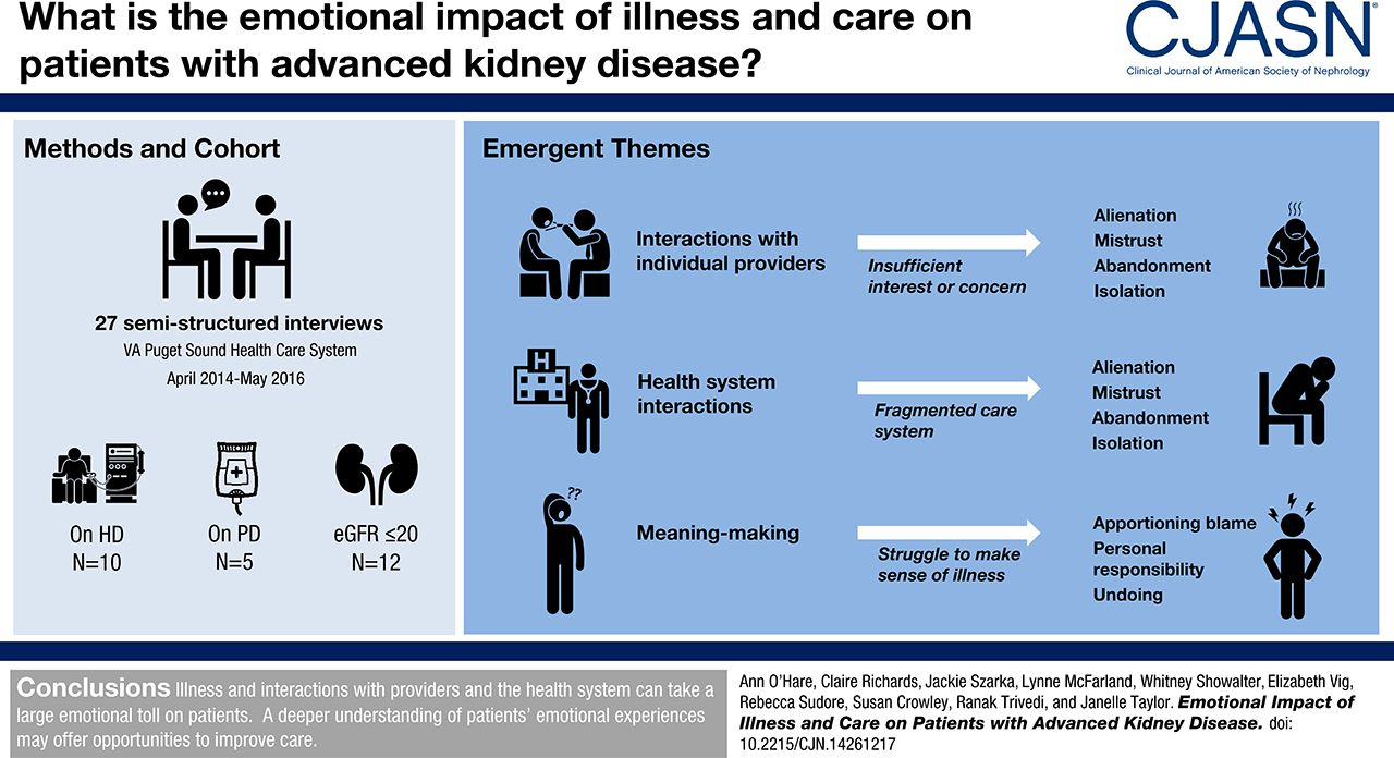 Emotional Impact of Illness and Care on Patients with