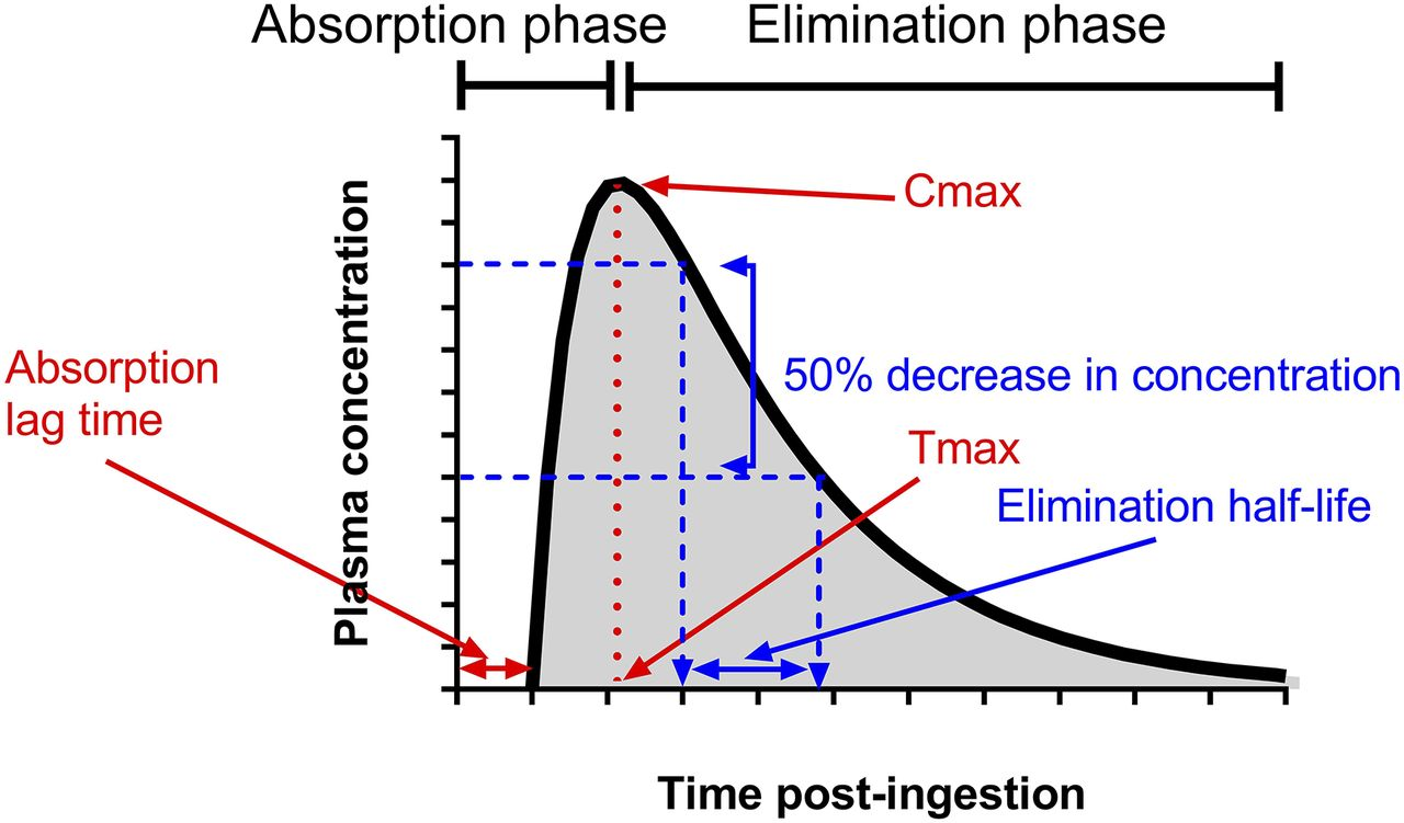 Clinical Pharmacokinetics in Kidney Disease | American Society of