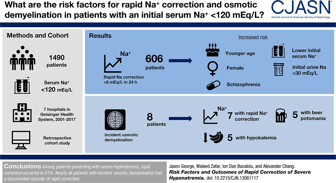 Risk Factors and Outcomes of Rapid Correction of Severe