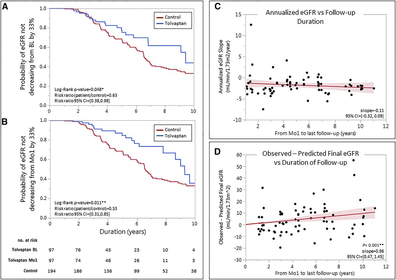Long-Term Administration of Tolvaptan in Autosomal Dominant