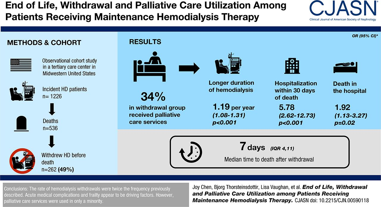 End of Life, Withdrawal, and Palliative Care Utilization