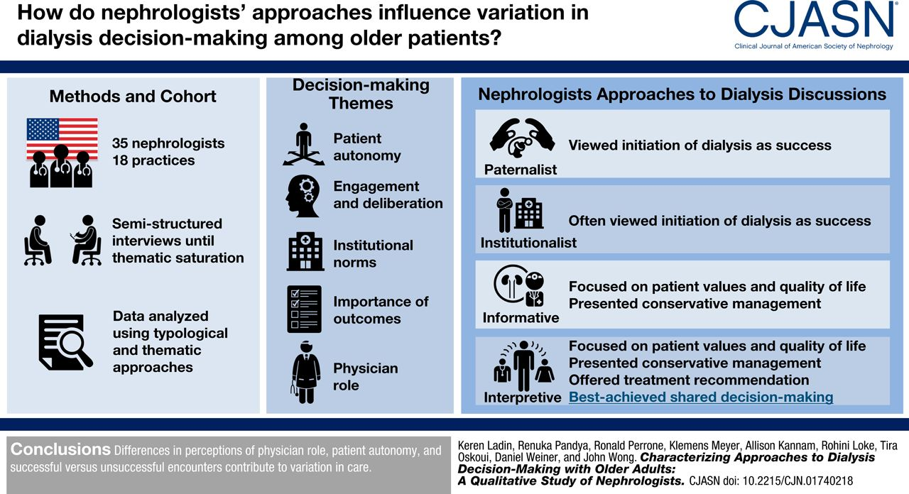 Characterizing Approaches to Dialysis Decision Making with