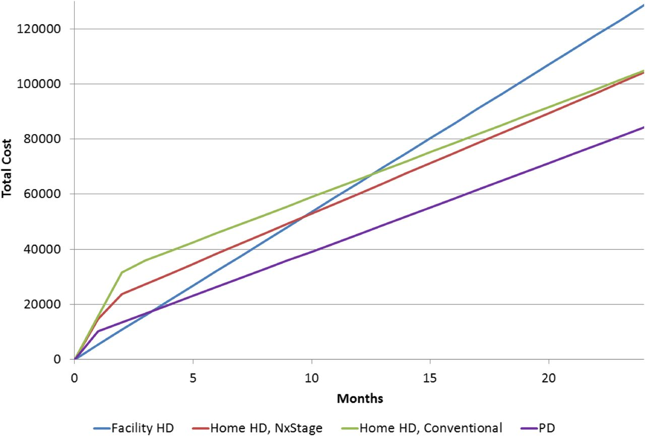 Cost of Dialysis Therapy by Modality in Manitoba   American