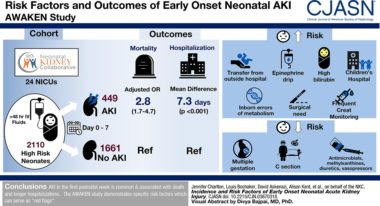 Incidence and Risk Factors of Early Onset Neonatal AKI