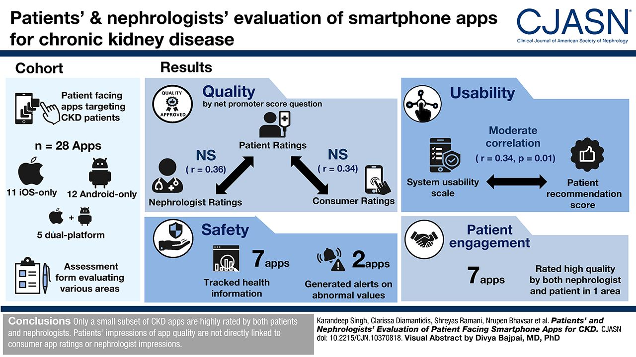 Patients' and Nephrologists' Evaluation of Patient-Facing Smartphone