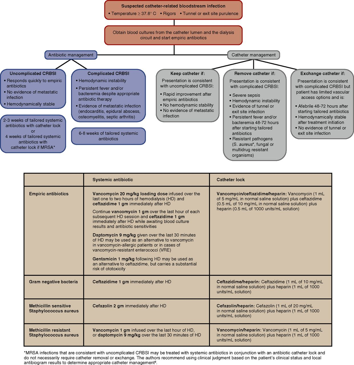 Management of the Hemodialysis Patient with Catheter-Related