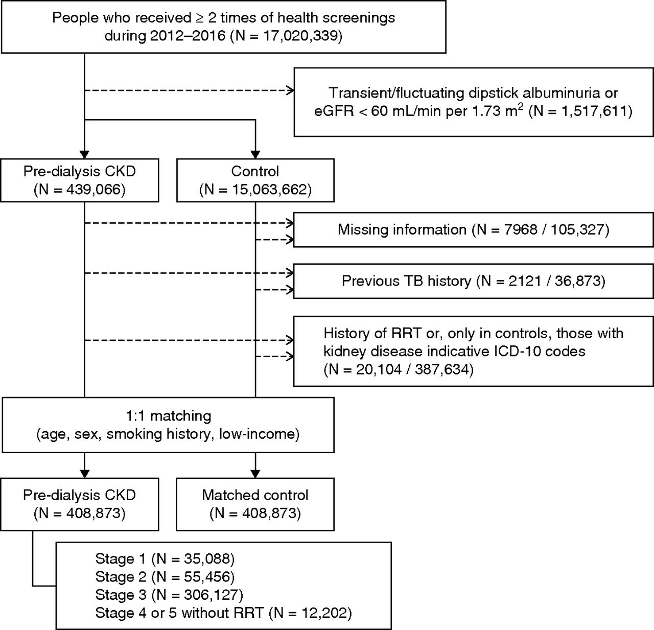 Association Of Ckd With Incident Tuberculosis American Society Of Nephrology