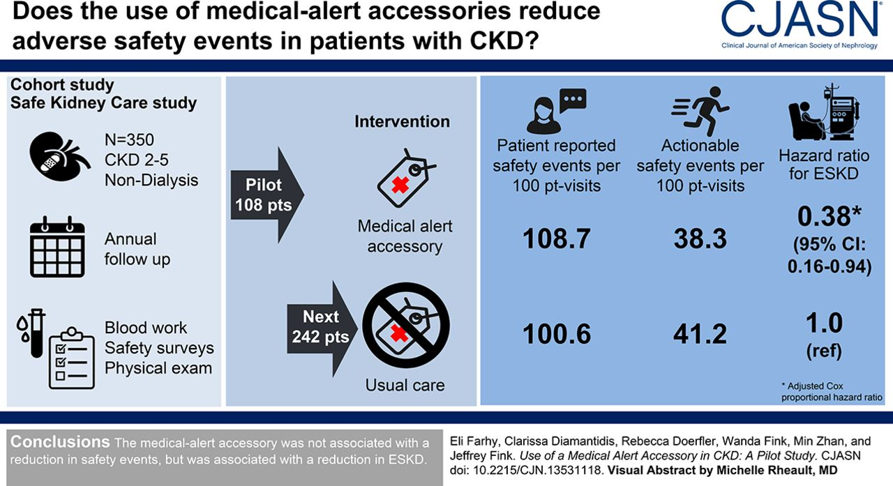 Use of a Medical-Alert Accessory in CKD | American Society