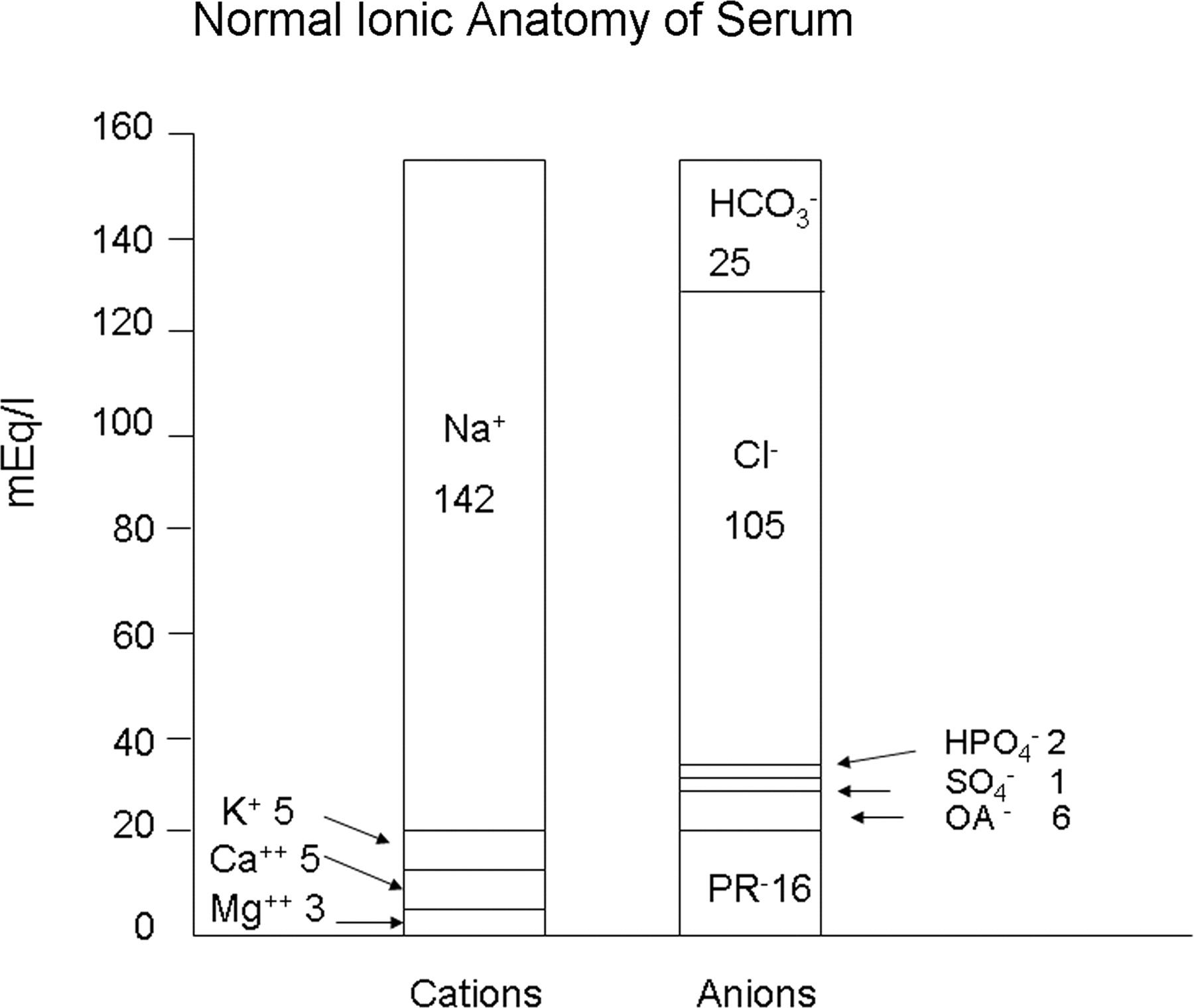 Serum Anion Gap: Its Uses and Limitations in Clinical