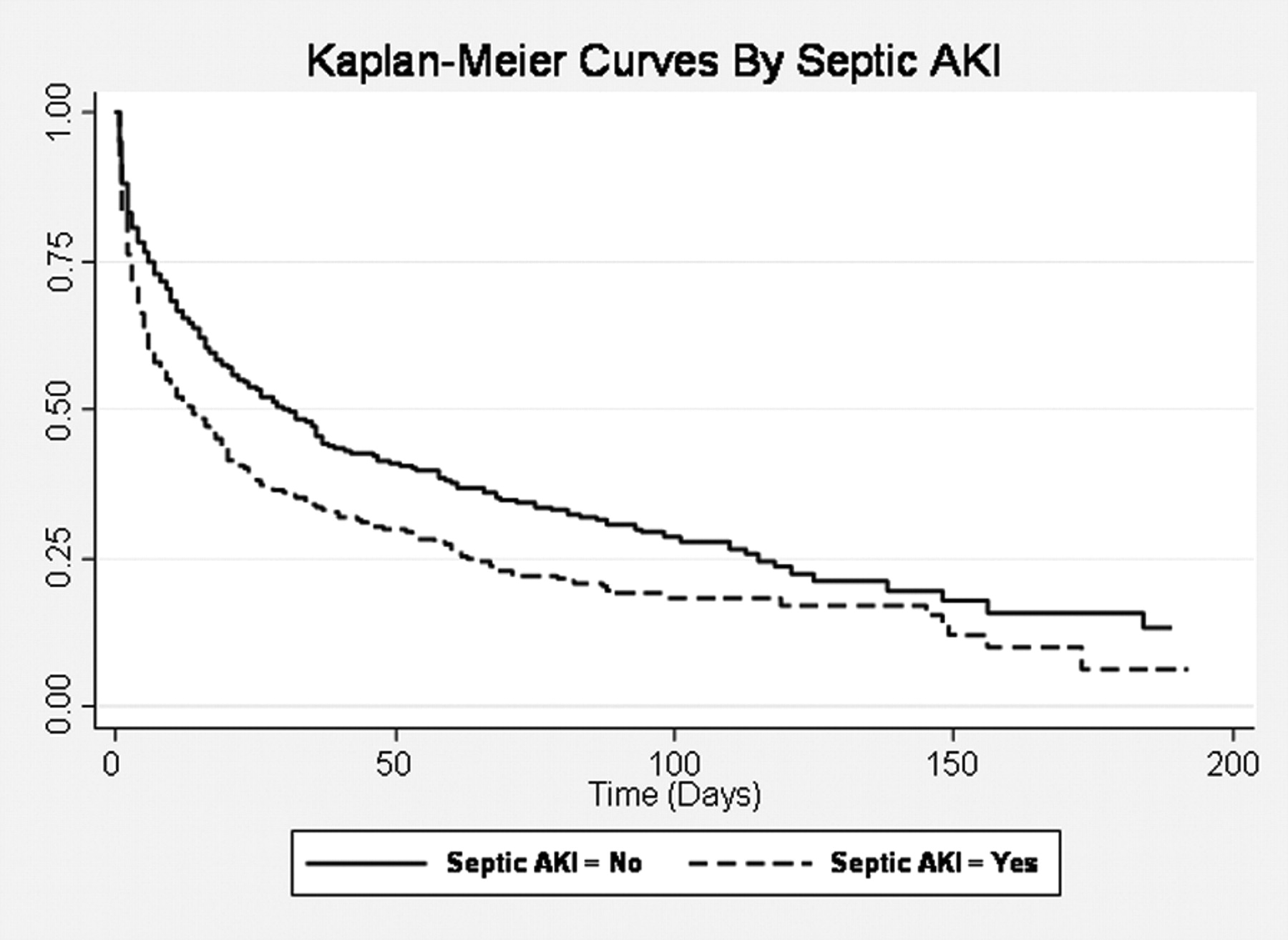 Septic Acute Kidney Injury In Critically Ill Patients Clinical Characteristics And Outcomes American Society Of Nephrology