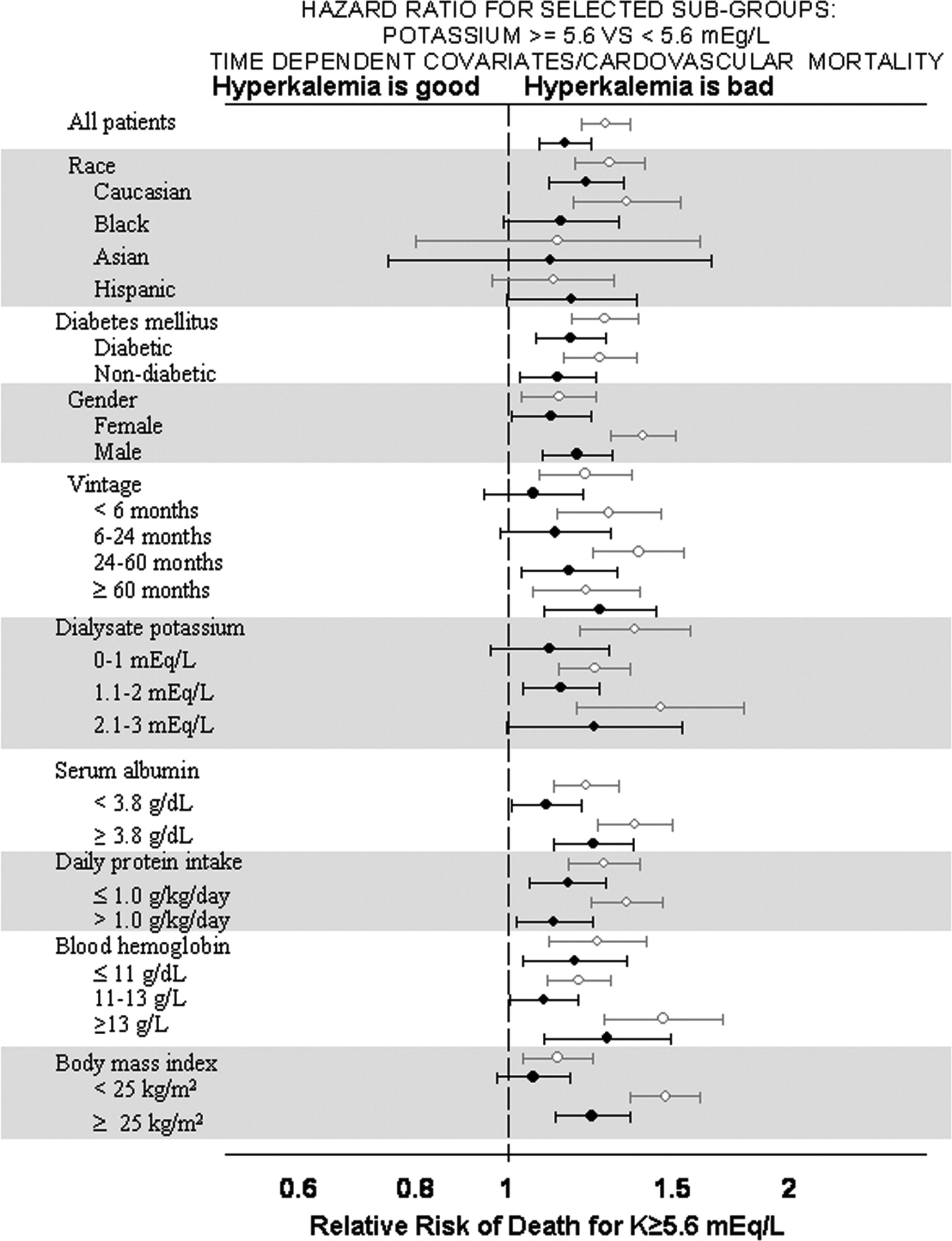 Serum and Dialysate Potassium Concentrations and Survival in
