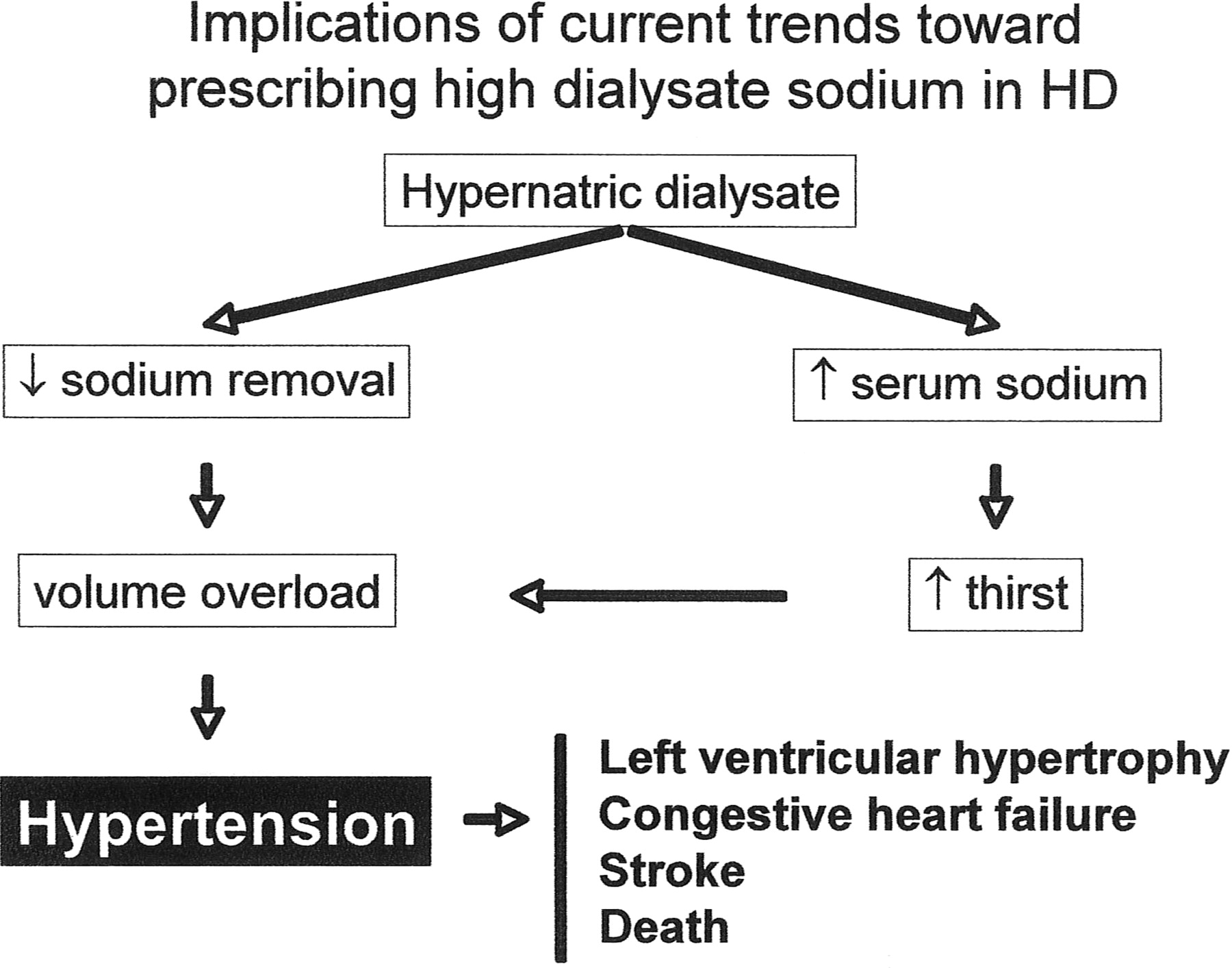 Revisiting The Dialysate Sodium Prescription As A Tool For Better Blood Pressure And Interdialytic Weight Gain Management In Hemodialysis Patients