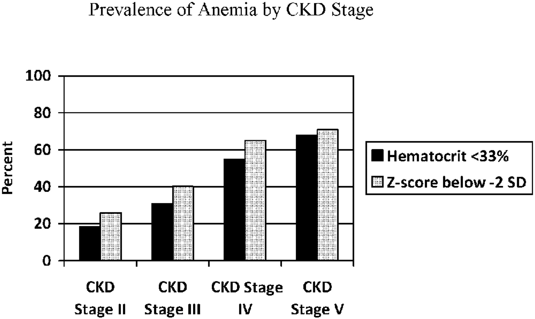 Anemia and Risk of Hospitalization in Pediatric Chronic