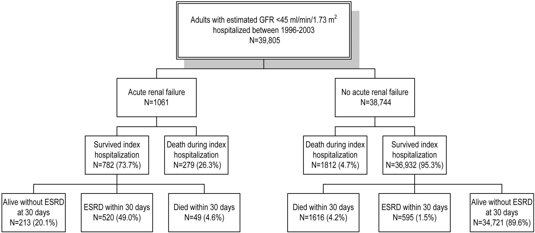 Nonrecovery Of Kidney Function And Death After Acute On Chronic Renal Failure American Society Of Nephrology