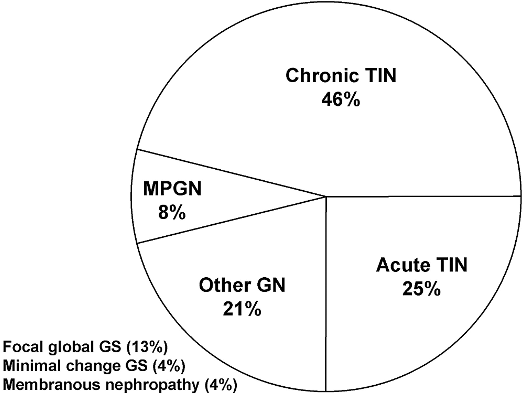 Renal Involvement in Primary Sjögren's Syndrome: A