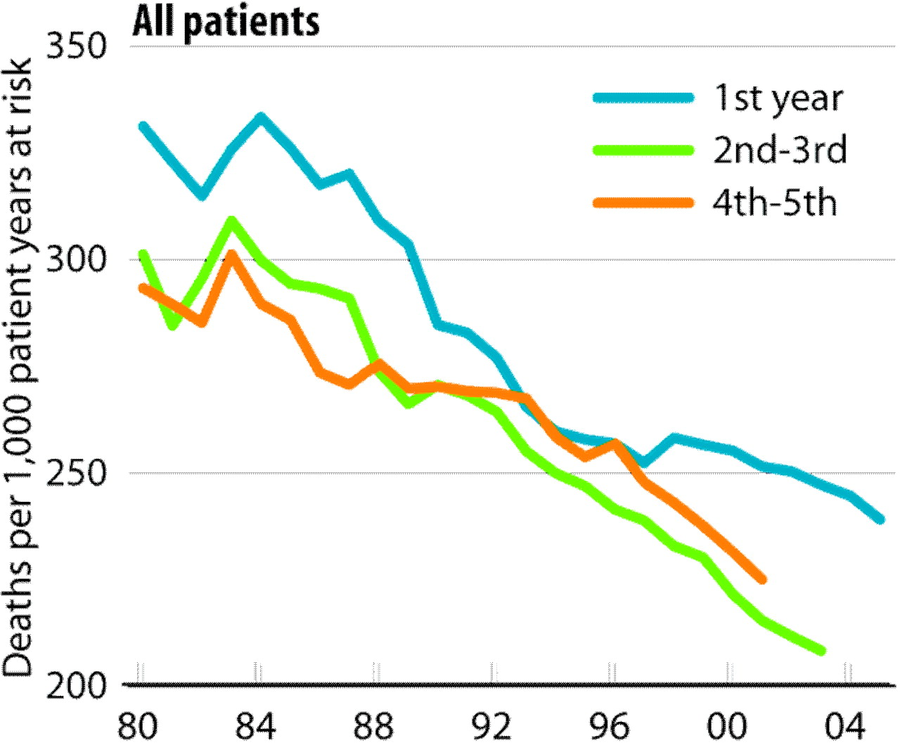 The Right Of Passage Surviving The First Year Of Dialysis American Society Of Nephrology