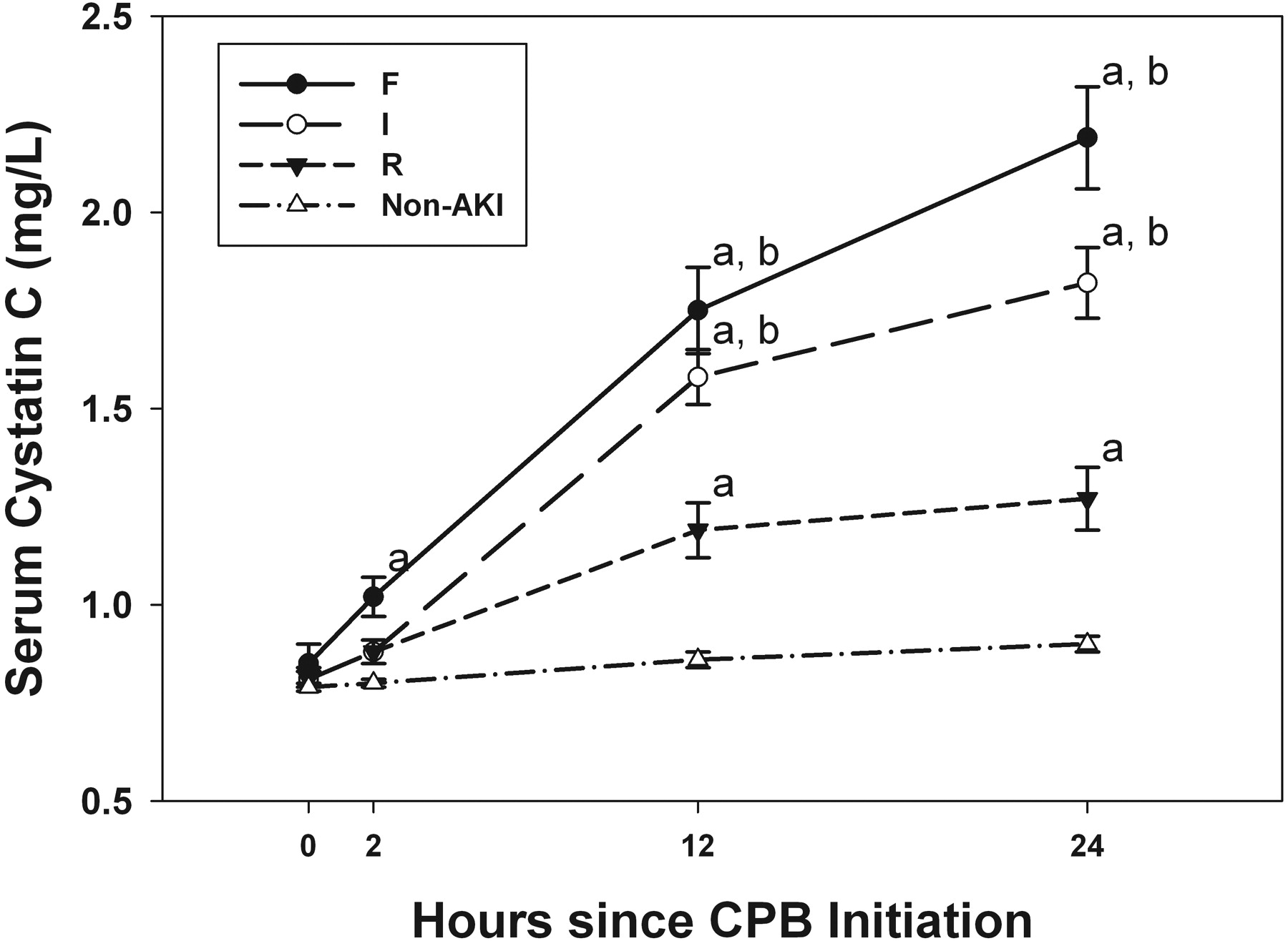 Serum Cystatin C Is an Early Predictive Biomarker of Acute