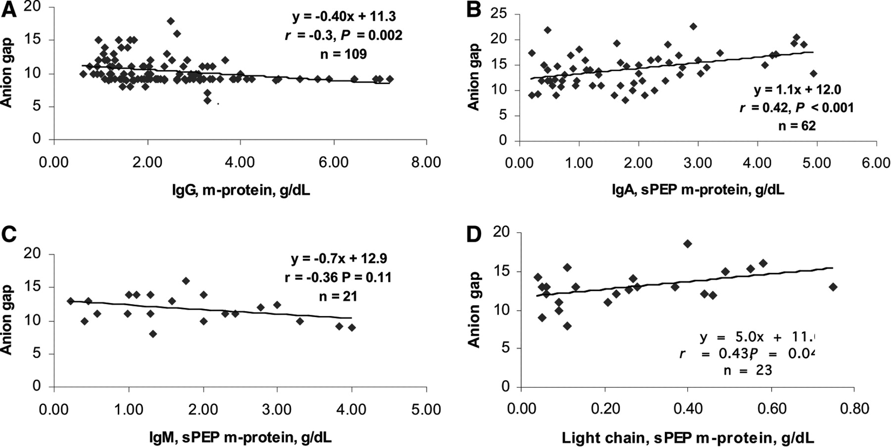Diplomático equilibrar combinación  The Anion Gap and Routine Serum Protein Measurements in Monoclonal  Gammopathies   American Society of Nephrology